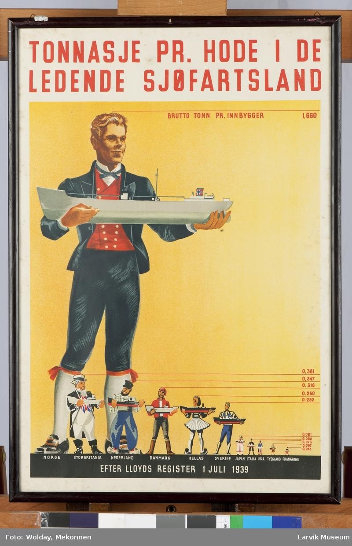 Forskjellige land illustrert ved personer. Holder skip i hendene etter størrelsen på landets tonnasje.