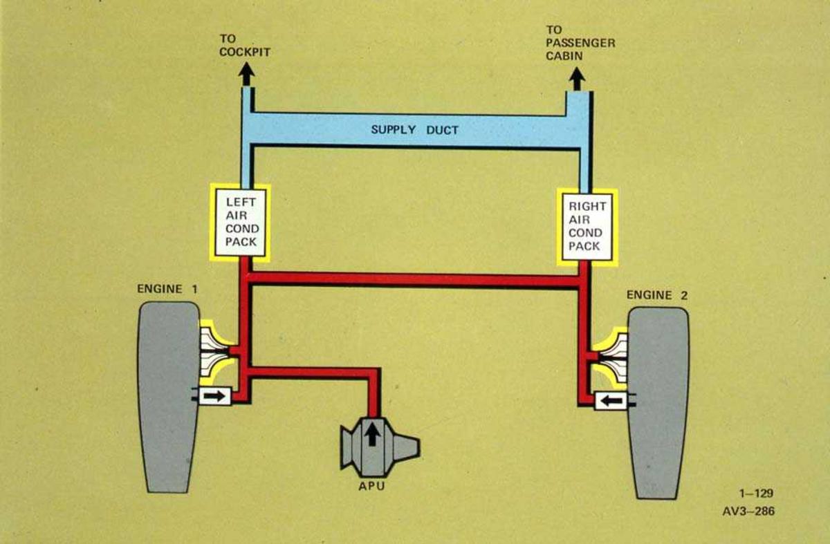 Tegning av airconditionsystem på en Boeing 737.