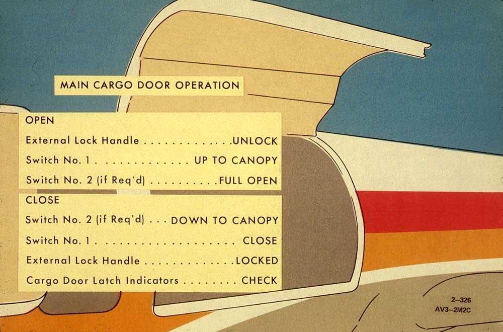 Liste for å åpne/lukke fraktdøren på en Boeing 737-200. Tegning av en Boeing 737-200 med åpen fraktdør og kabindør.