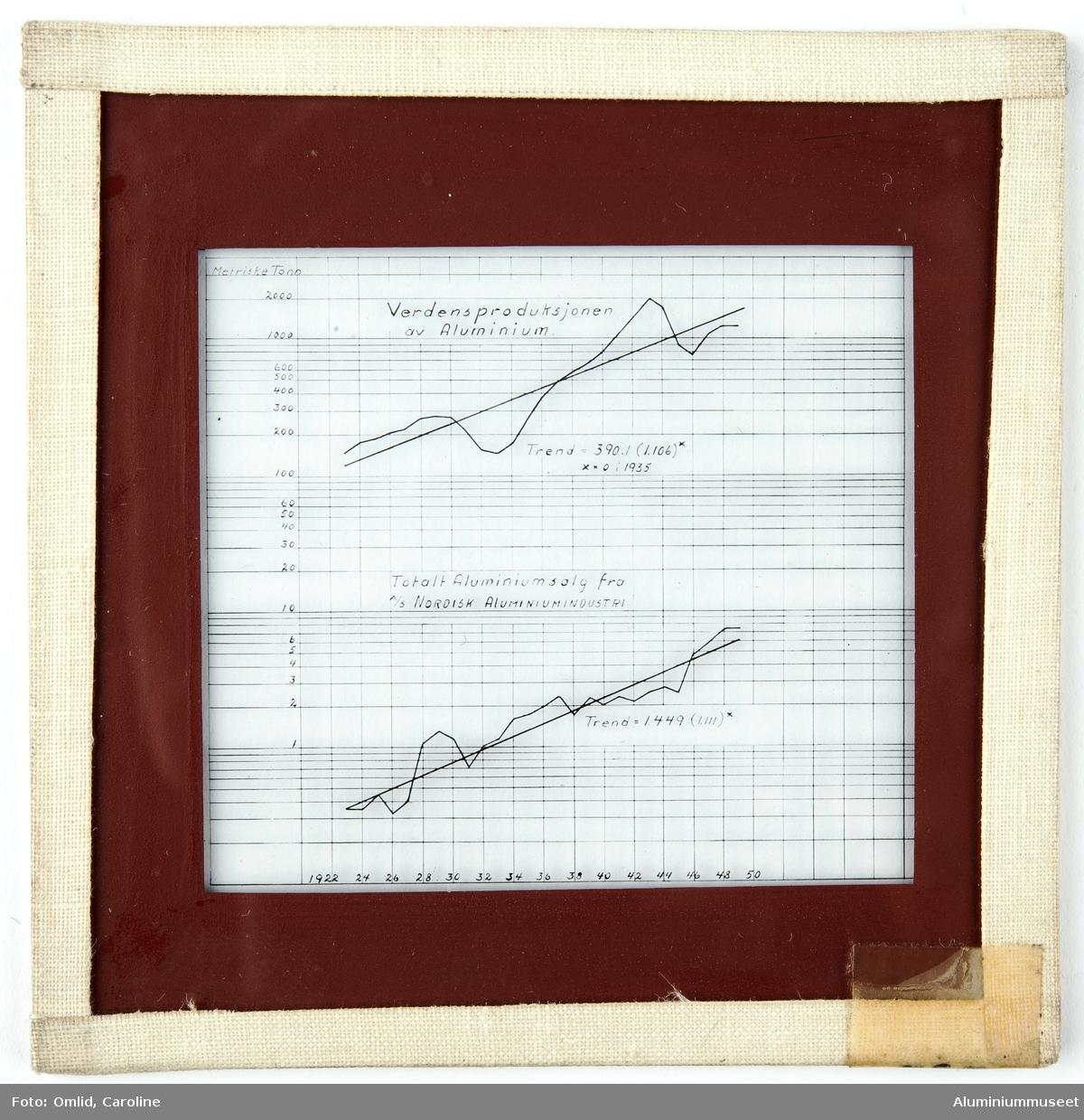 Diasserien inneholder grafer og plansjer fra aluminiuminduustriens produksjonsutvikling, til undervisningsformål