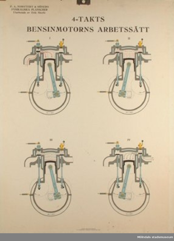 :1: Ångmaskin.:2: Ångpanna med armatur.:3: 4-takts bensinmotor.:4: 4-takts bensinmotors arbetssätt.