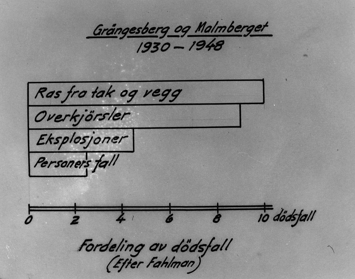 Statistikk over dødsulykker 1930-48 i Grängesberg og Malmberget.