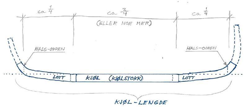 Forenkla prinsippskisse for kjøl og lott på en Åfjordsbåt. Hvor mye lotta er reist defineres enkelt i forhold til siktelinja langs kjølen.
