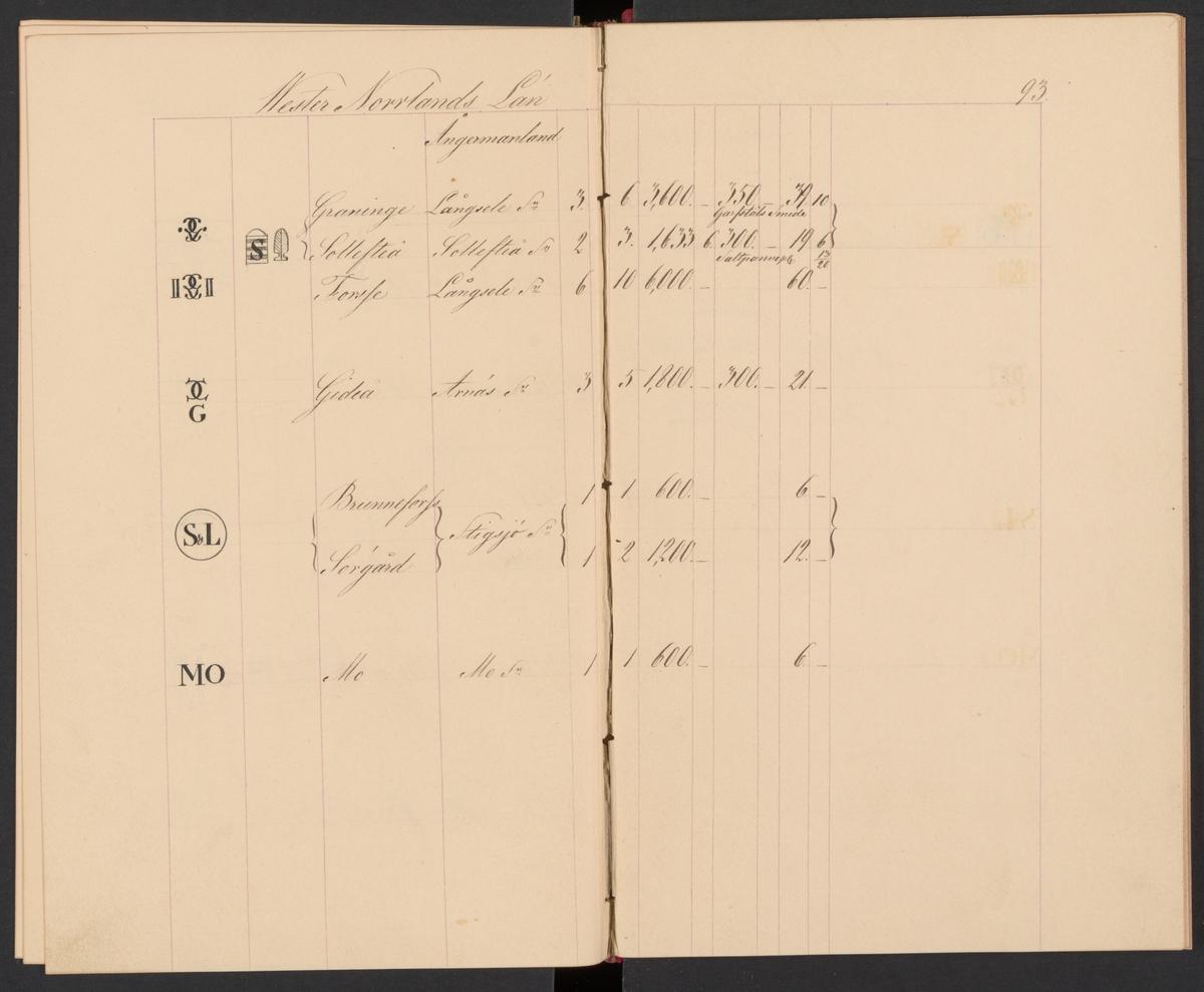 Stämpelbok för Sveriges järnbruk på 1850-talet. Handskrift. Ur Carl Sahlins bergshistoriska samling.