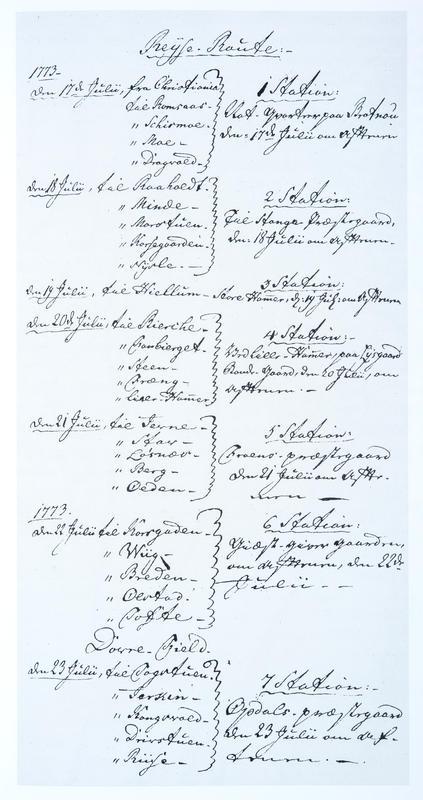 Reiseruten for kong Christian 6.'s  norgesreise i 1733.